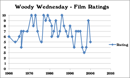 Ratings Chart